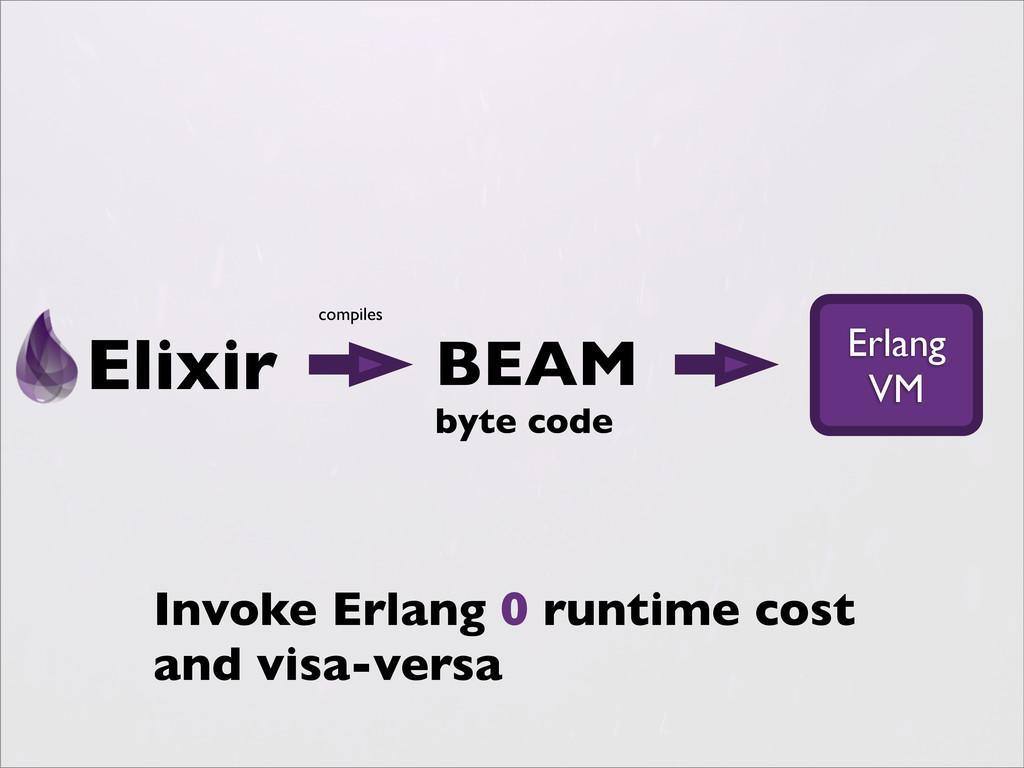 Elixir Erlang VM BEAM byte code compiles Invoke...