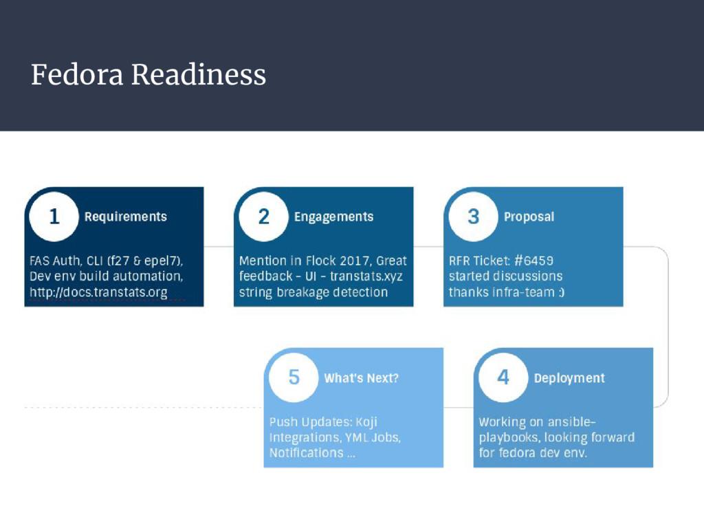 Fedora Readiness