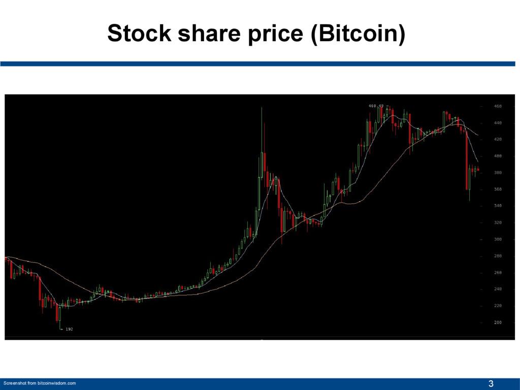 3 Stock share price (Bitcoin) Screenshot from b...