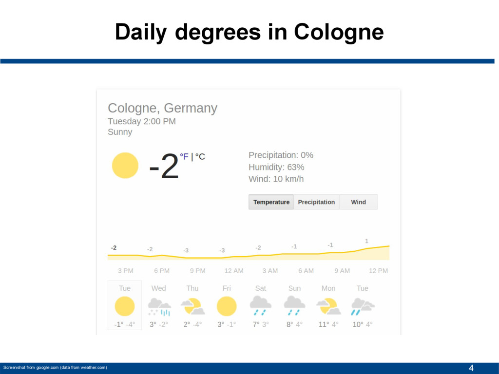 4 Daily degrees in Cologne Screenshot from goog...