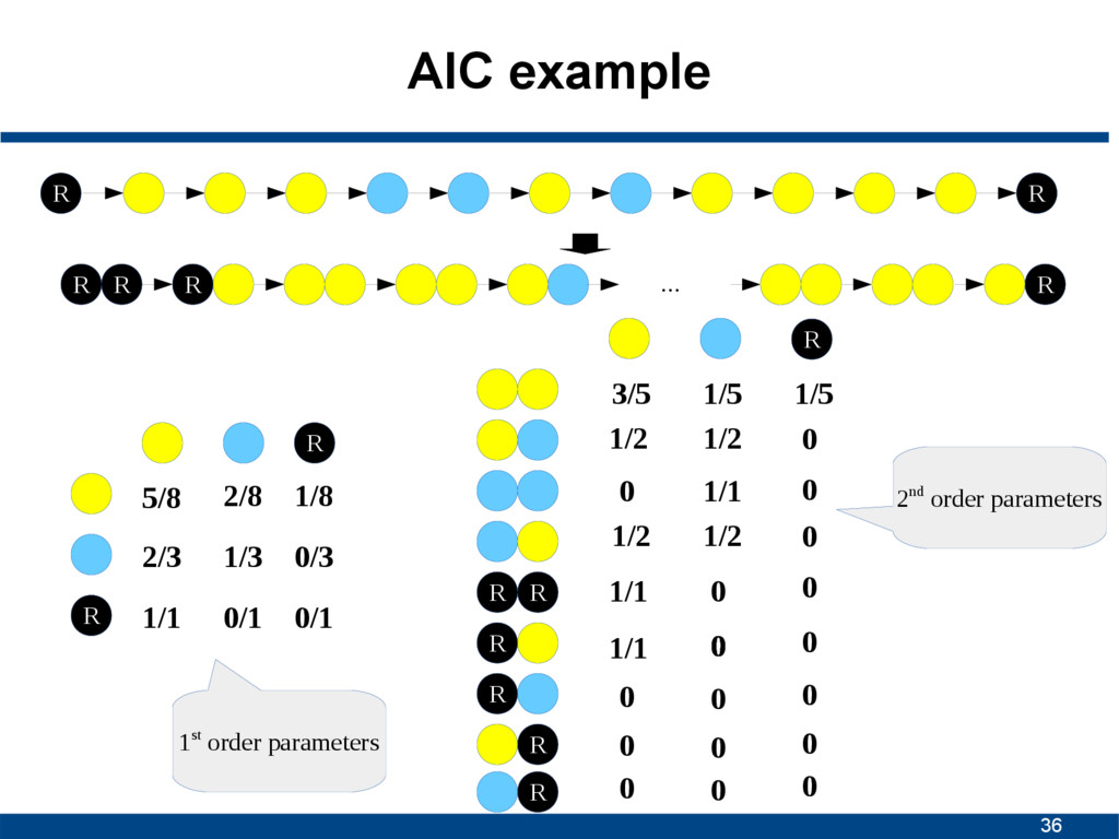 36 AIC example R R ... R R R R 5/8 2/8 2/3 1/3 ...
