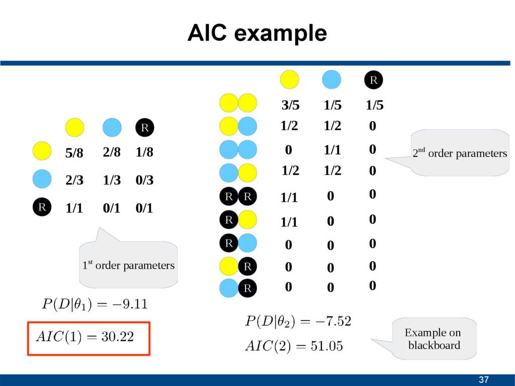 37 AIC example 5/8 2/8 2/3 1/3 R R 1/8 0/3 1/1 ...