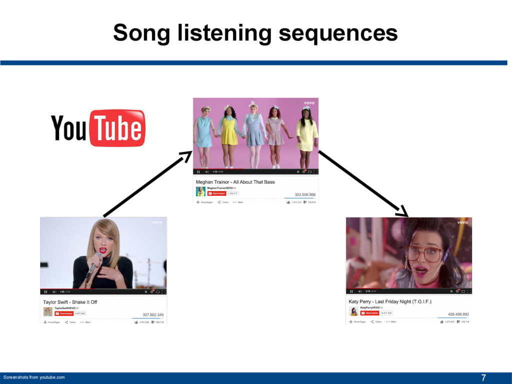 7 Song listening sequences Screenshots from you...