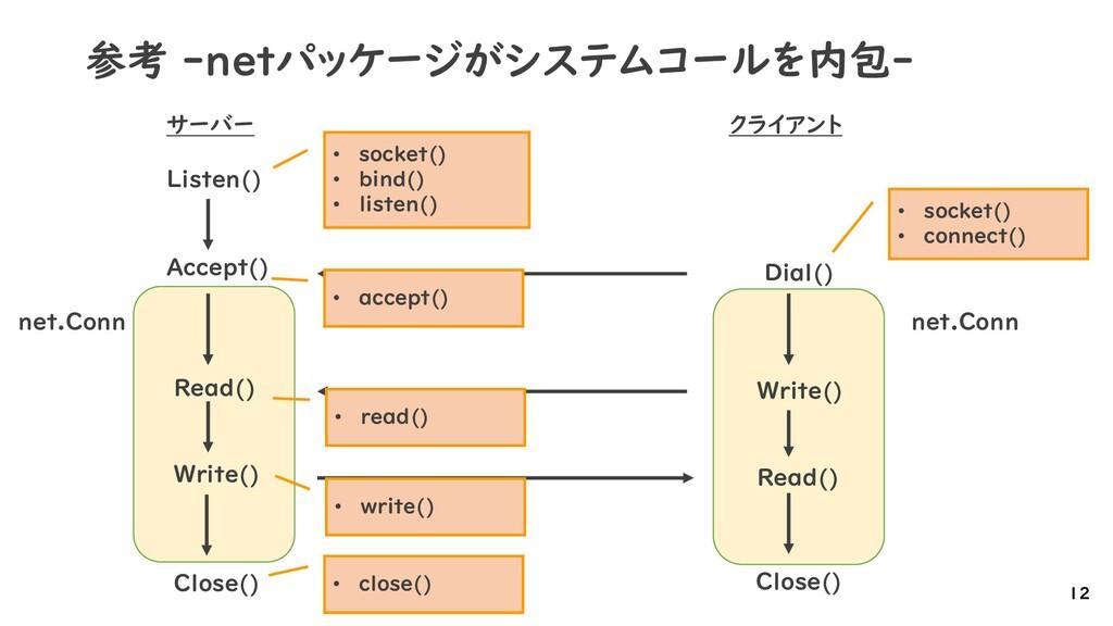 参考 -netパッケージがシステムコールを内包- 12 クライアント サーバー Listen(...