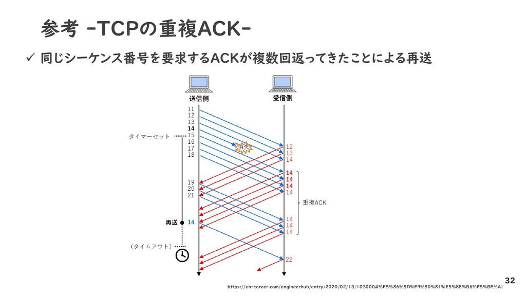 参考 -TCPの重複ACK- 32 https://eh-career.com/enginee...