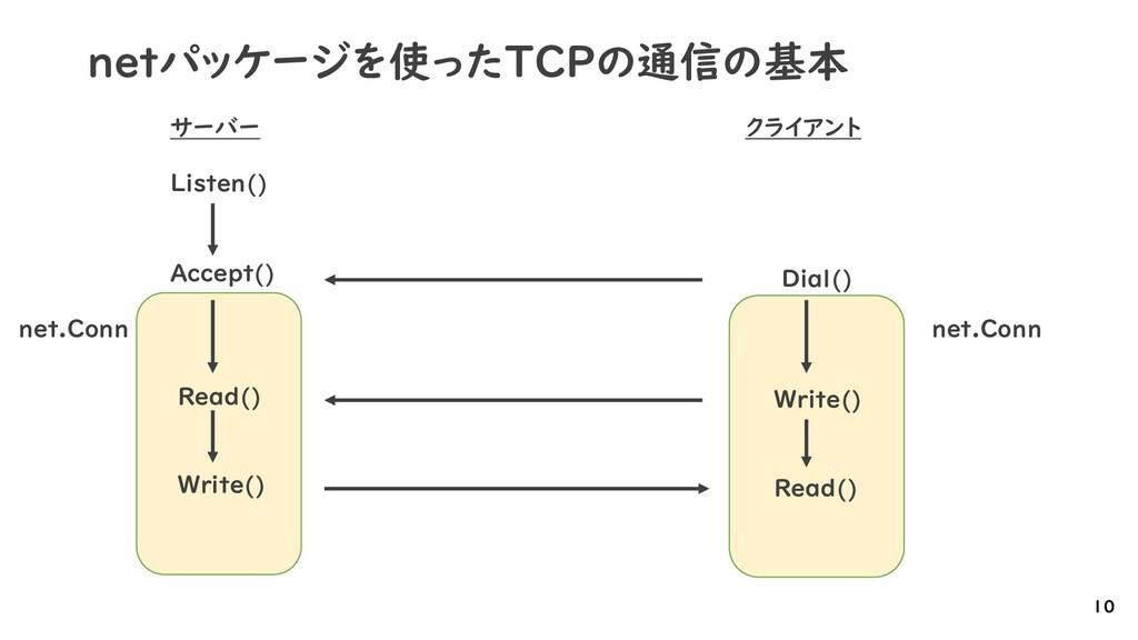 netパッケージを使ったTCPの通信の基本 10 クライアント サーバー Listen() A...