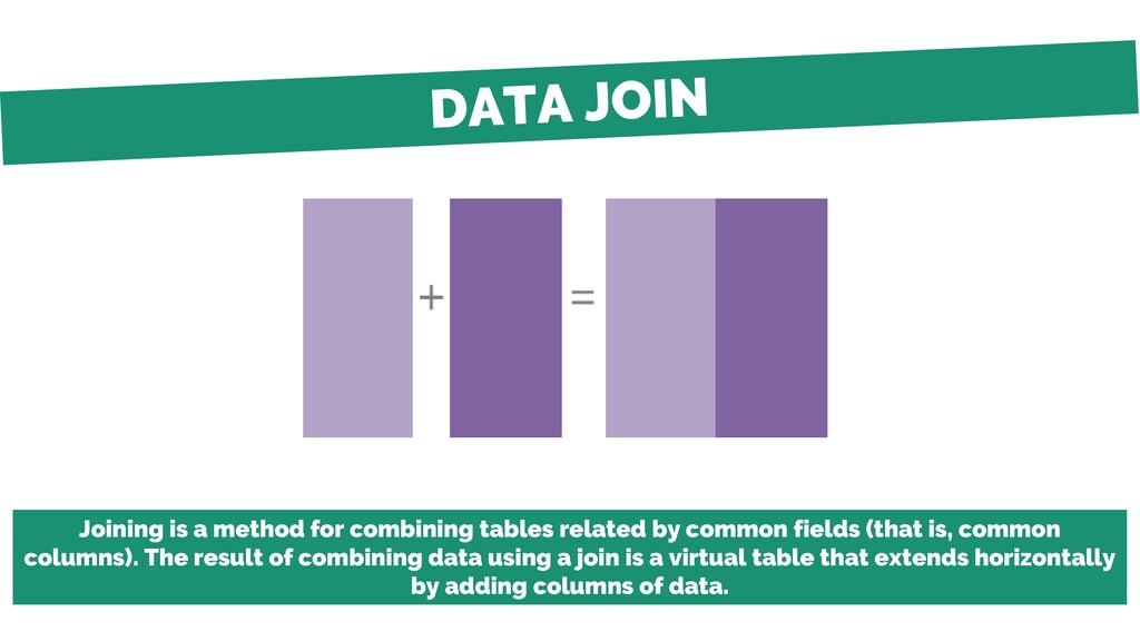 Joining is a method for combining tables relate...