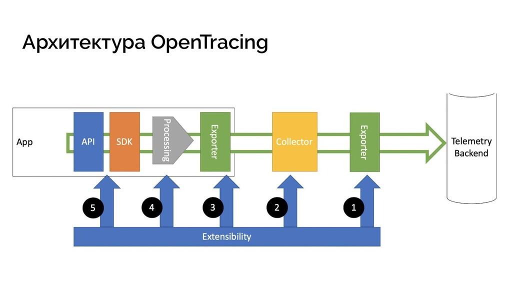 Архитектура OpenTracing