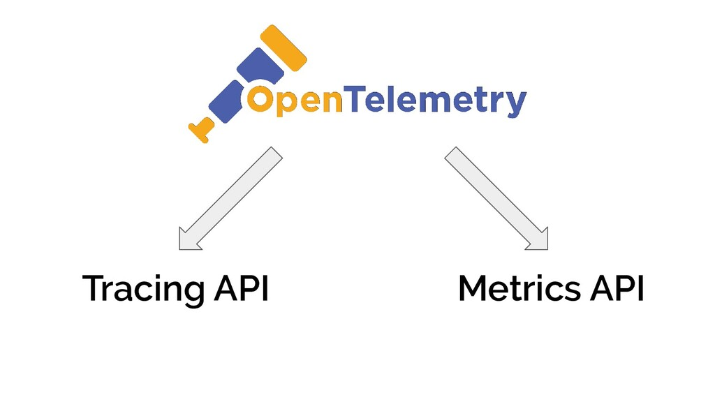 Tracing API Metrics API
