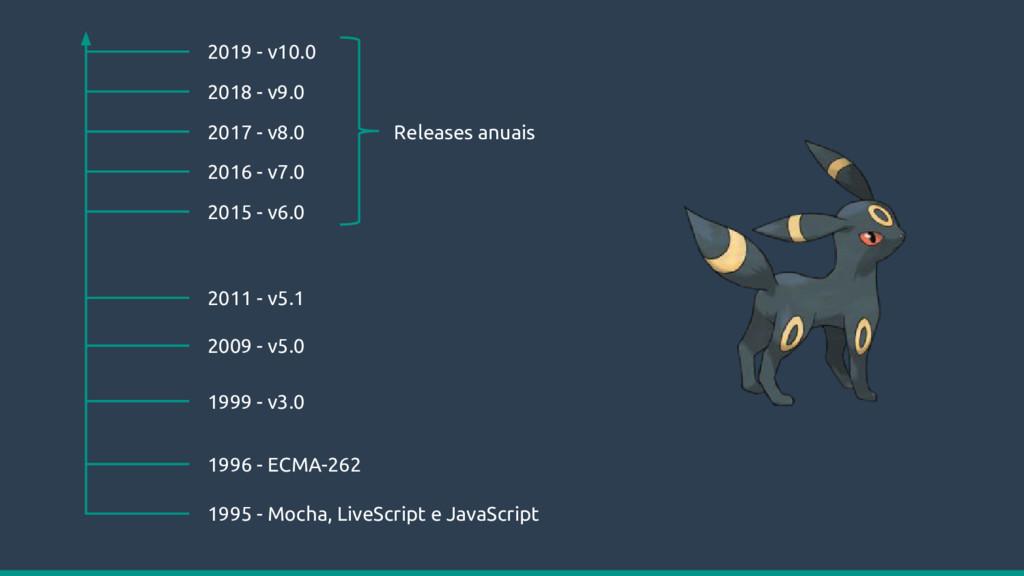 1995 - Mocha, LiveScript e JavaScript 1996 - EC...