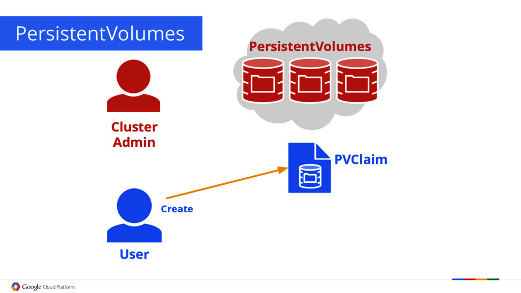 PersistentVolumes User PVClaim Create Cluster A...