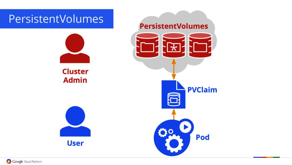 PersistentVolumes User PVClaim Pod Cluster Admi...