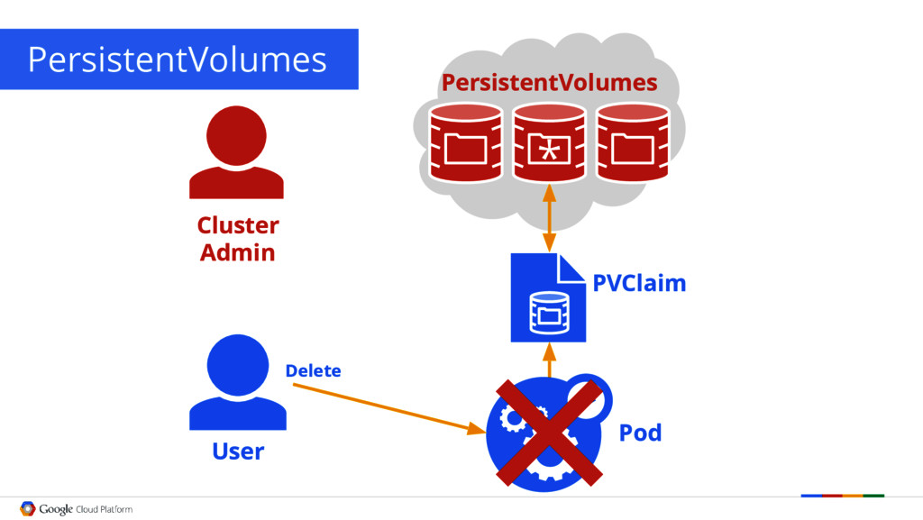 PersistentVolumes User PVClaim Pod Delete * Clu...