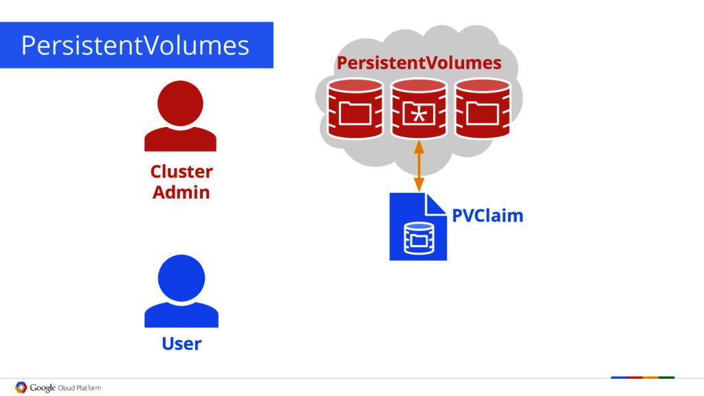 PersistentVolumes User PVClaim Cluster Admin Pe...