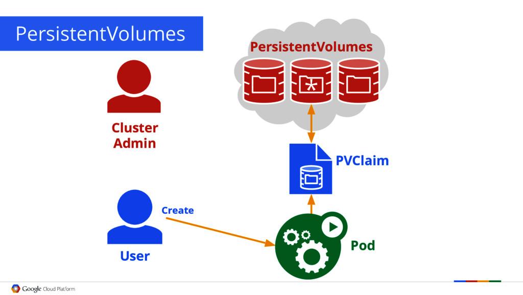 PersistentVolumes User PVClaim Pod Create Clust...