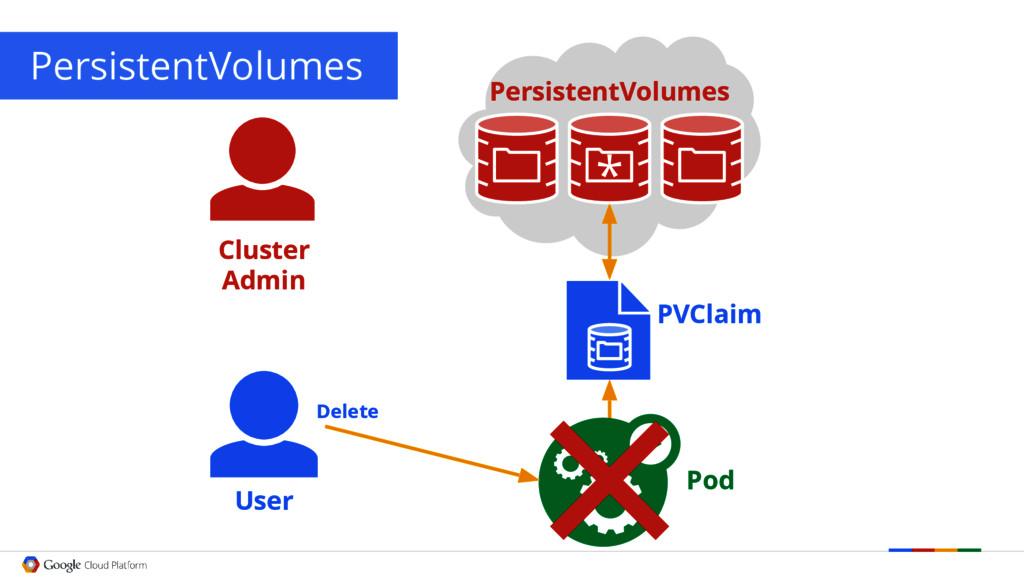 PersistentVolumes User PVClaim Pod Delete Clust...