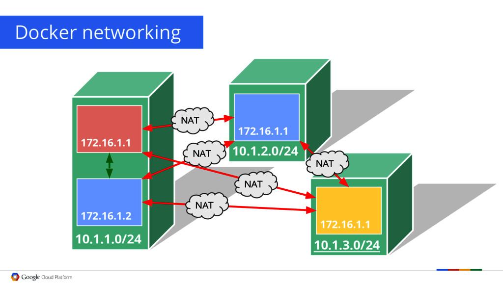 10.1.1.0/24 172.16.1.1 172.16.1.2 Docker networ...