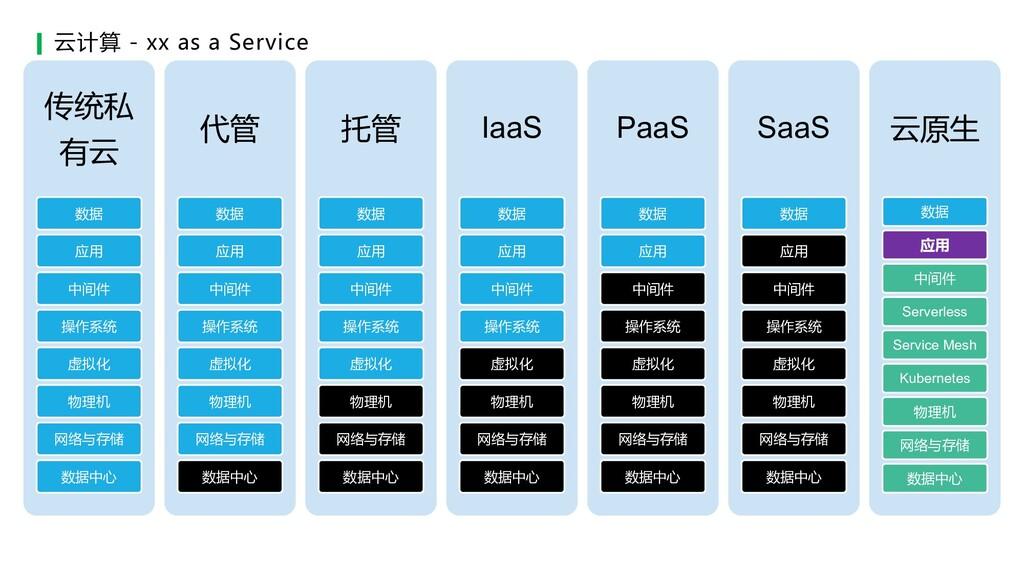 云计算 - xx as a Service 传统私 有云 数据 应用 中间件 操作系统 虚拟化...