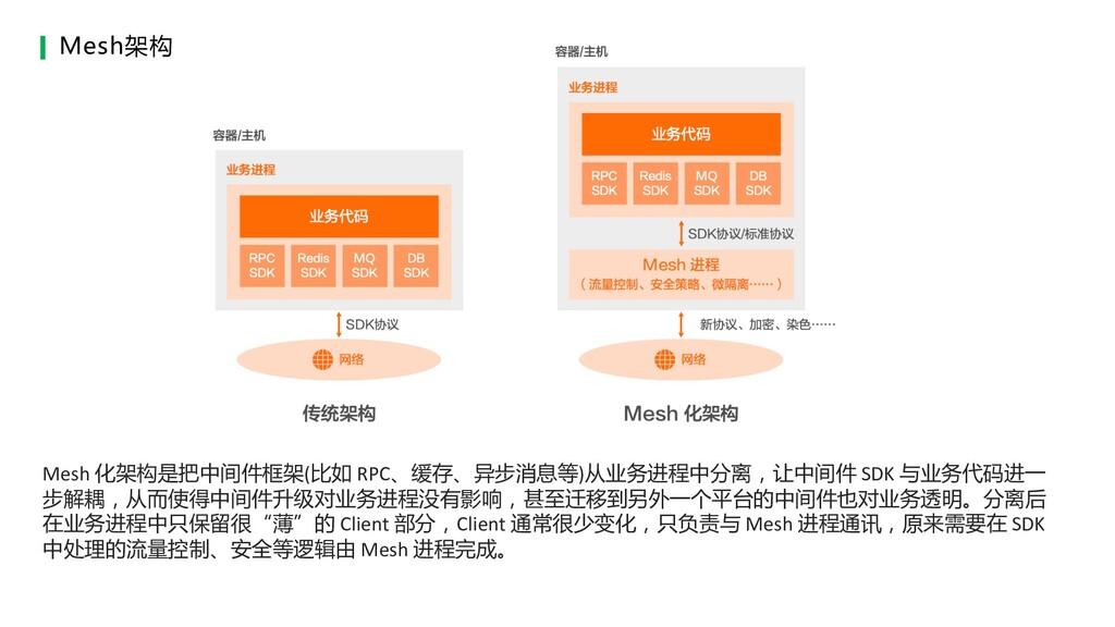 Mesh 化架构是把中间件框架(比如 RPC、缓存、异步消息等)从业务进程中分离,让中间件 S...
