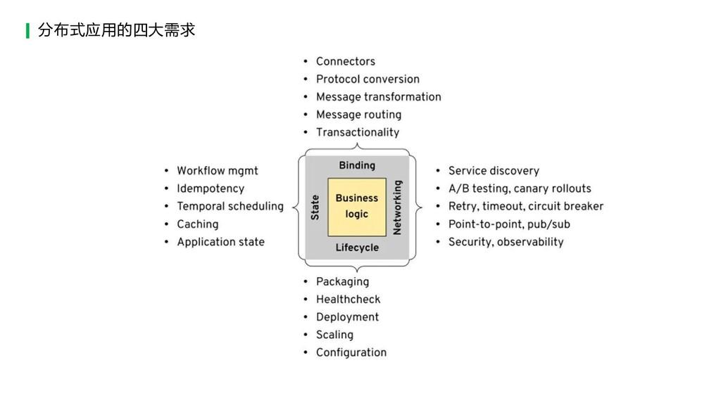 分布式应用的四大需求