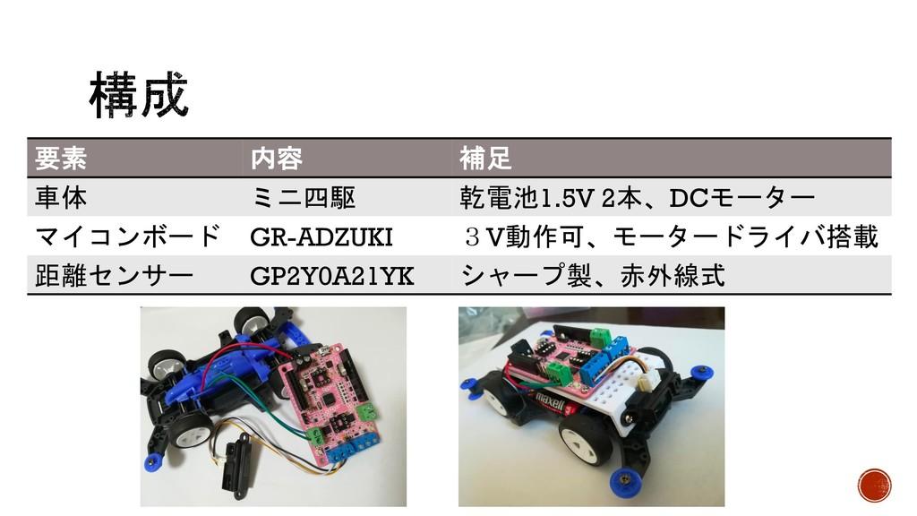 要素 内容 補足 車体 ミニ四駆 乾電池1.5V 2本、DCモーター マイコンボード GR-A...