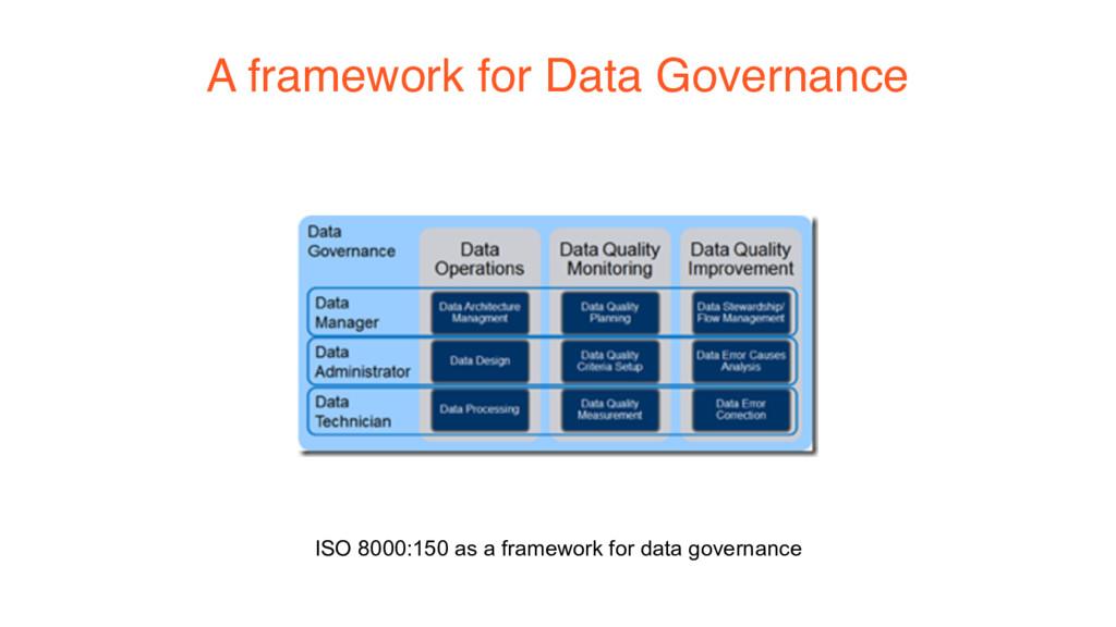 A framework for Data Governance ISO 8000:150 as...