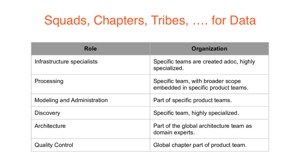 Squads, Chapters, Tribes, …. for Data Role Orga...