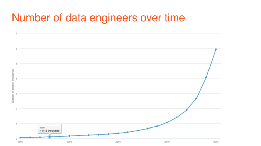 Number of data engineers over time