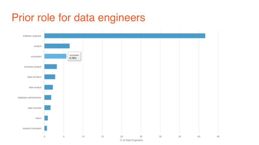 Prior role for data engineers