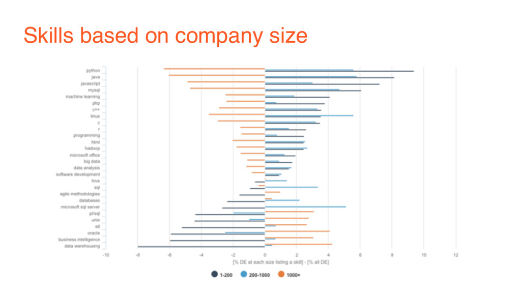 Skills based on company size