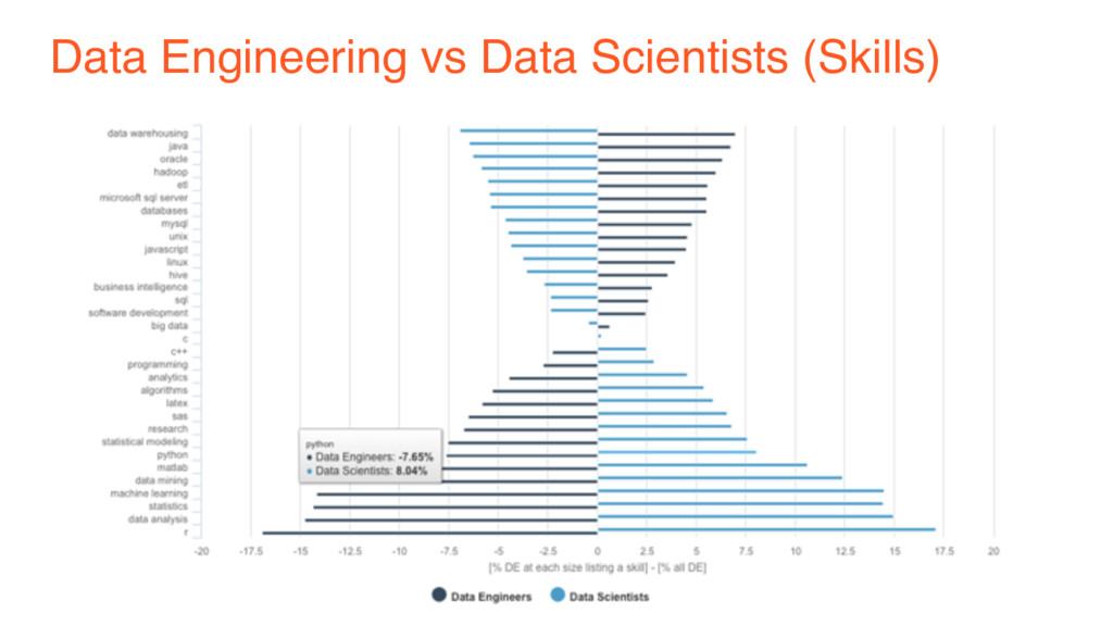 Data Engineering vs Data Scientists (Skills)