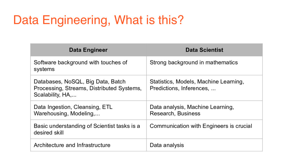 Data Engineering, What is this? Data Engineer D...