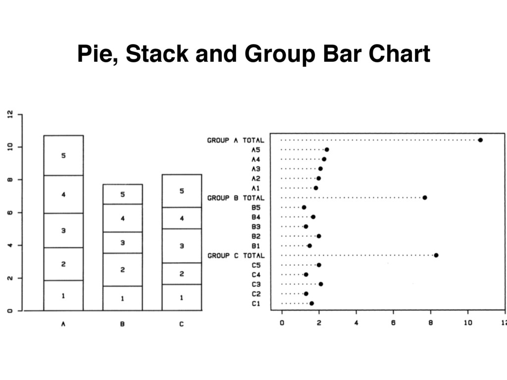Pie, Stack and Group Bar Chart