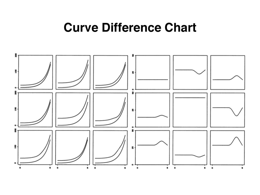 Curve Difference Chart