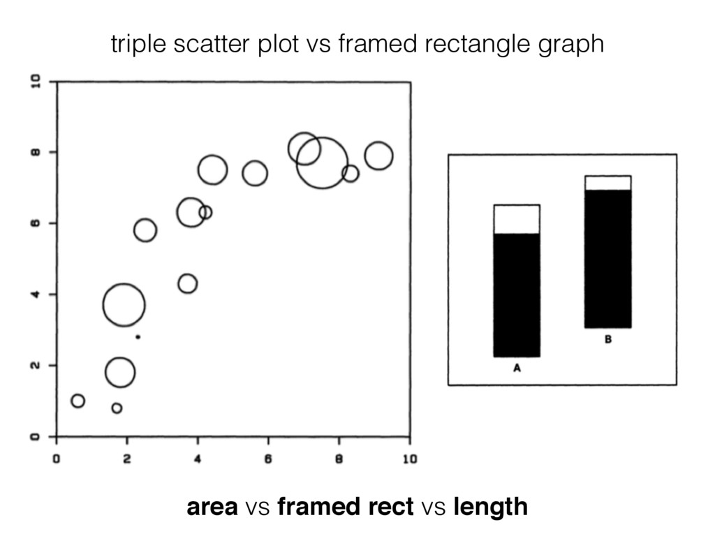 triple scatter plot vs framed rectangle graph a...