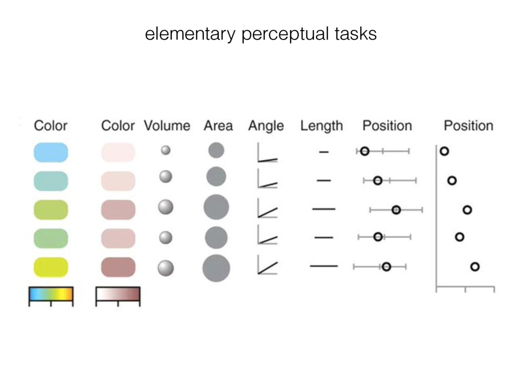 elementary perceptual tasks