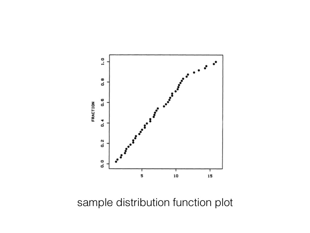 sample distribution function plot
