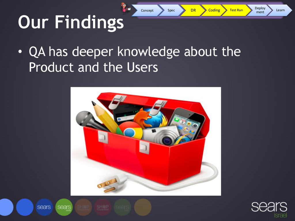 Our Findings • QA has deeper knowledge about th...