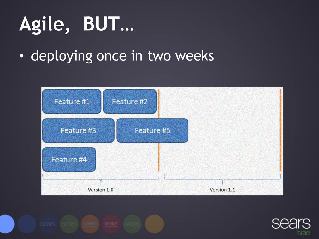 Agile, BUT… • deploying once in two weeks