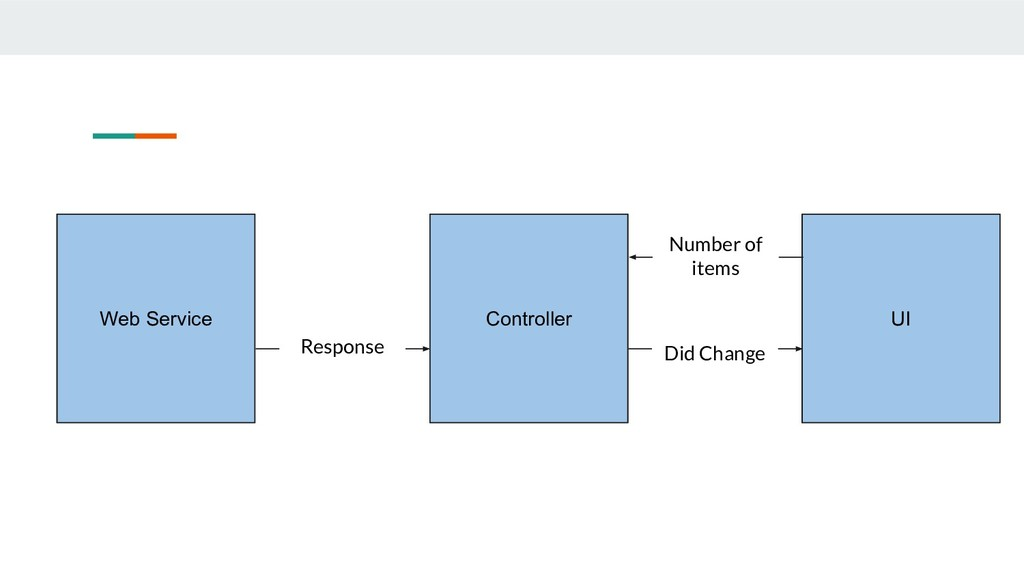 Controller UI Number of items Web Service Respo...