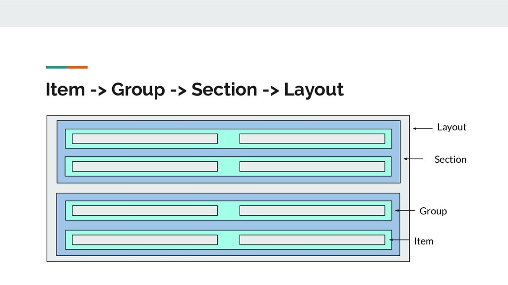 Item -> Group -> Section -> Layout Layout Secti...