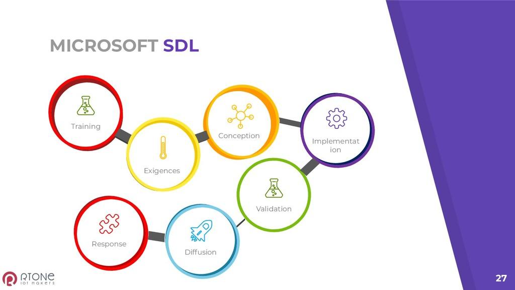 MICROSOFT SDL 27 Training Exigences Conception ...