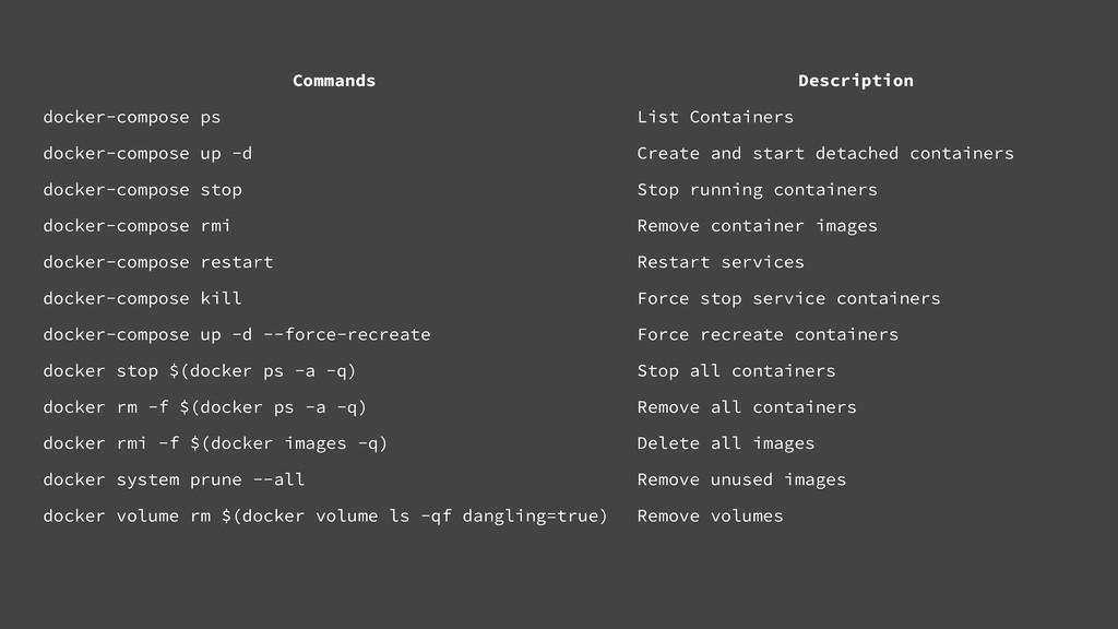 Commands Description docker-compose ps List Con...