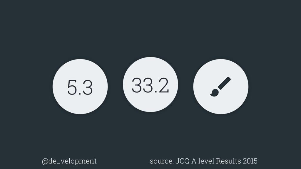 5.3 $ 33.2 @de_velopment source: JCQ A level Re...