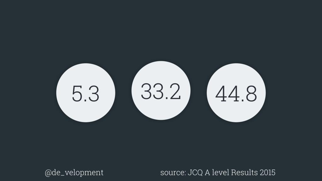 5.3 33.2 44.8 @de_velopment source: JCQ A level...