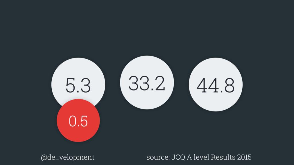 5.3 33.2 44.8 0.5 @de_velopment source: JCQ A l...