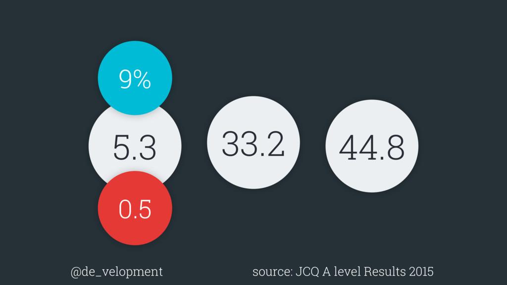 5.3 33.2 44.8 0.5 9% @de_velopment source: JCQ ...