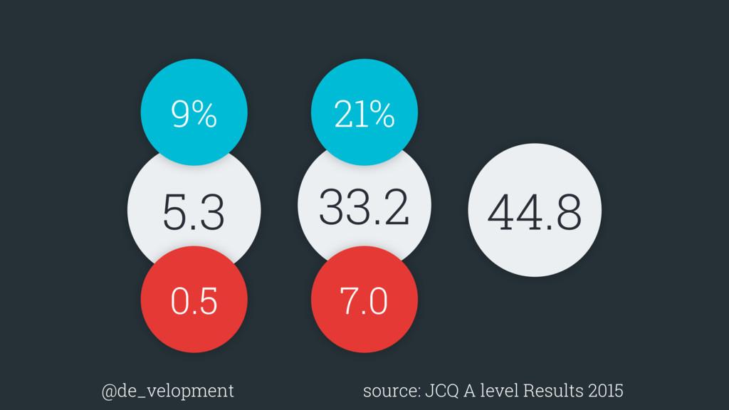 5.3 33.2 44.8 0.5 7.0 9% 21% @de_velopment sour...