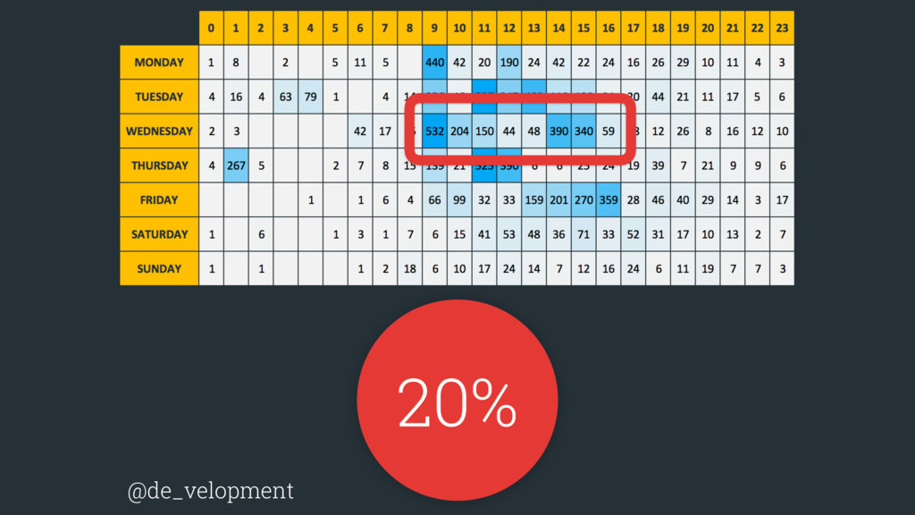 20% @de_velopment