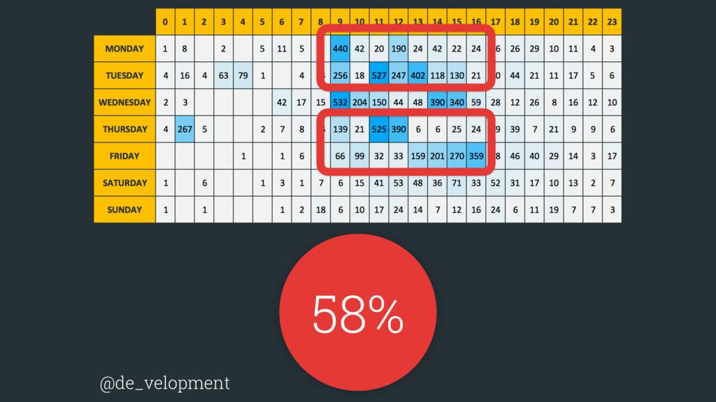 58% @de_velopment
